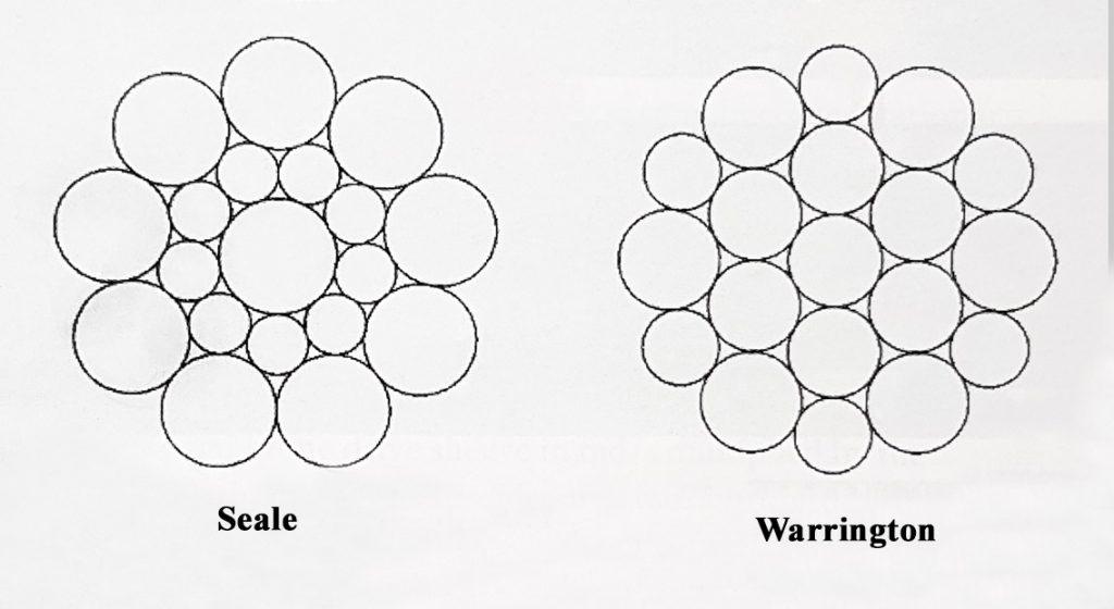 Два типа укладки прядей каната